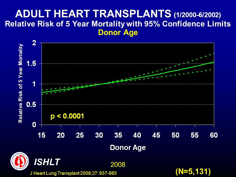 ADULT HEART TRANSPLANTS (1/2000-6/2002) Relative Risk of 5 Year Mortality with 95% Confidence Limits Donor Age 2008 ISHLT (N=5,131) J Heart Lung Transplant 2008;27: 937-983