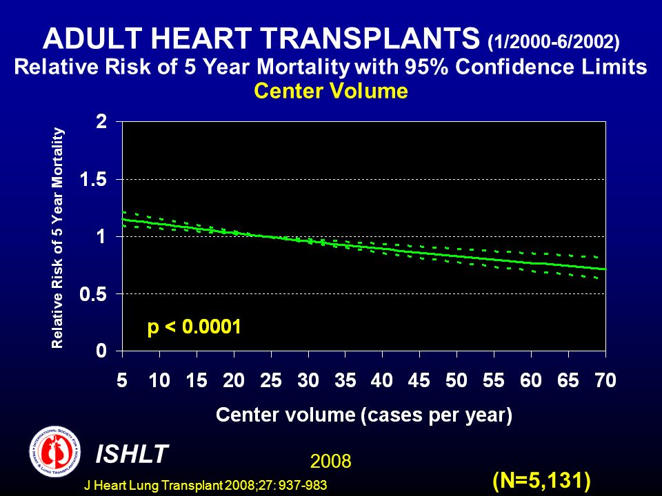 ADULT HEART TRANSPLANTS (1/2000-6/2002) Relative Risk of 5 Year Mortality with 95% Confidence Limits Center Volume 2008 ISHLT (N=5,131) J Heart Lung Transplant 2008;27: