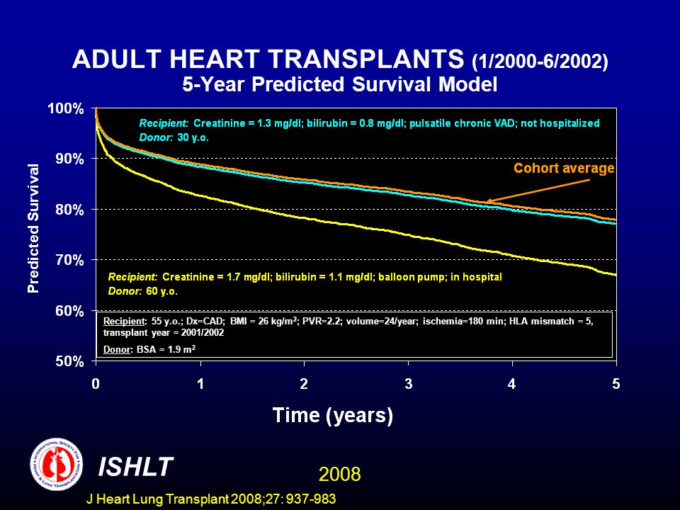ADULT HEART TRANSPLANTS (1/2000-6/2002) 5-Year Predicted Survival Model ISHLT 2008 Recipient: 55 y.o.; Dx=CAD; BMI = 26 kg/m 2 ; PVR=2.2; volume=24/year; ischemia=180 min; HLA mismatch = 5, transplant year = 2001/2002 Donor: BSA = 1.9 m 2 J Heart Lung Transplant 2008;27: 937-983