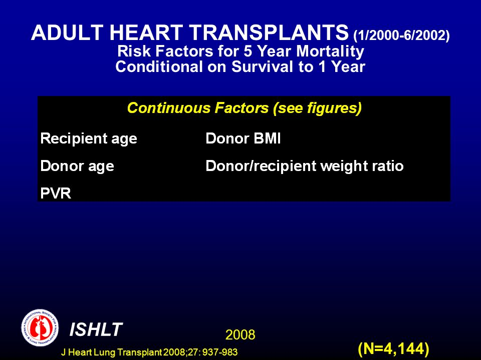 ADULT HEART TRANSPLANTS (1/2000-6/2002) Risk Factors for 5 Year Mortality Conditional on Survival to 1 Year 2008 ISHLT (N=4,144) J Heart Lung Transplant 2008;27: 937-983