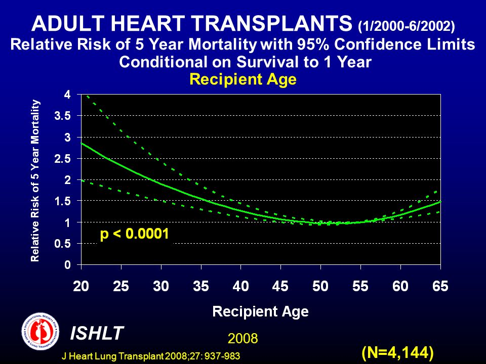 ADULT HEART TRANSPLANTS (1/2000-6/2002) Relative Risk of 5 Year Mortality with 95% Confidence Limits Conditional on Survival to 1 Year Recipient Age 2008 ISHLT (N=4,144) J Heart Lung Transplant 2008;27: 937-983