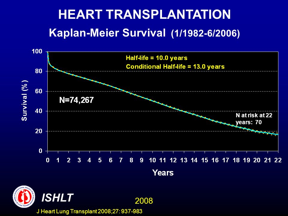 HEART TRANSPLANTATION Kaplan-Meier Survival (1/1982-6/2005) ISHLT 2008 N at risk at 22 years: 70 HEART TRANSPLANTATION Kaplan-Meier Survival (1/1982-6/2006) J Heart Lung Transplant 2008;27: