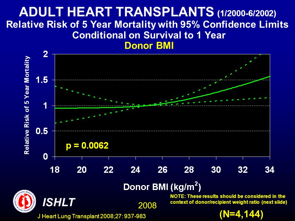 ADULT HEART TRANSPLANTS (1/2000-6/2002) Relative Risk of 5 Year Mortality with 95% Confidence Limits Conditional on Survival to 1 Year Donor BMI 2008 ISHLT (N=4,144) NOTE: These results should be considered in the context of donor/recipient weight ratio (next slide) J Heart Lung Transplant 2008;27: