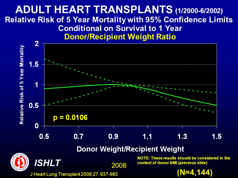 ADULT HEART TRANSPLANTS (1/2000-6/2002) Relative Risk of 5 Year Mortality with 95% Confidence Limits Conditional on Survival to 1 Year Donor/Recipient Weight Ratio 2008 ISHLT (N=4,144) NOTE: These results should be considered in the context of donor BMI (previous slide) J Heart Lung Transplant 2008;27: