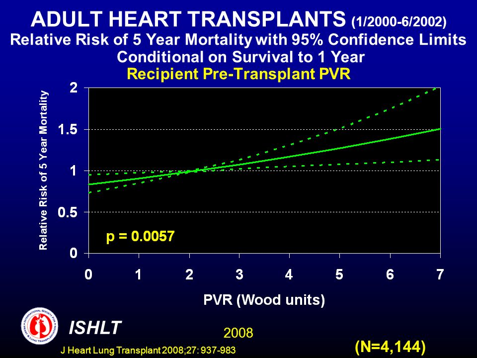 ADULT HEART TRANSPLANTS (1/2000-6/2002) Relative Risk of 5 Year Mortality with 95% Confidence Limits Conditional on Survival to 1 Year Recipient Pre-Transplant PVR 2008 ISHLT (N=4,144) J Heart Lung Transplant 2008;27: 937-983