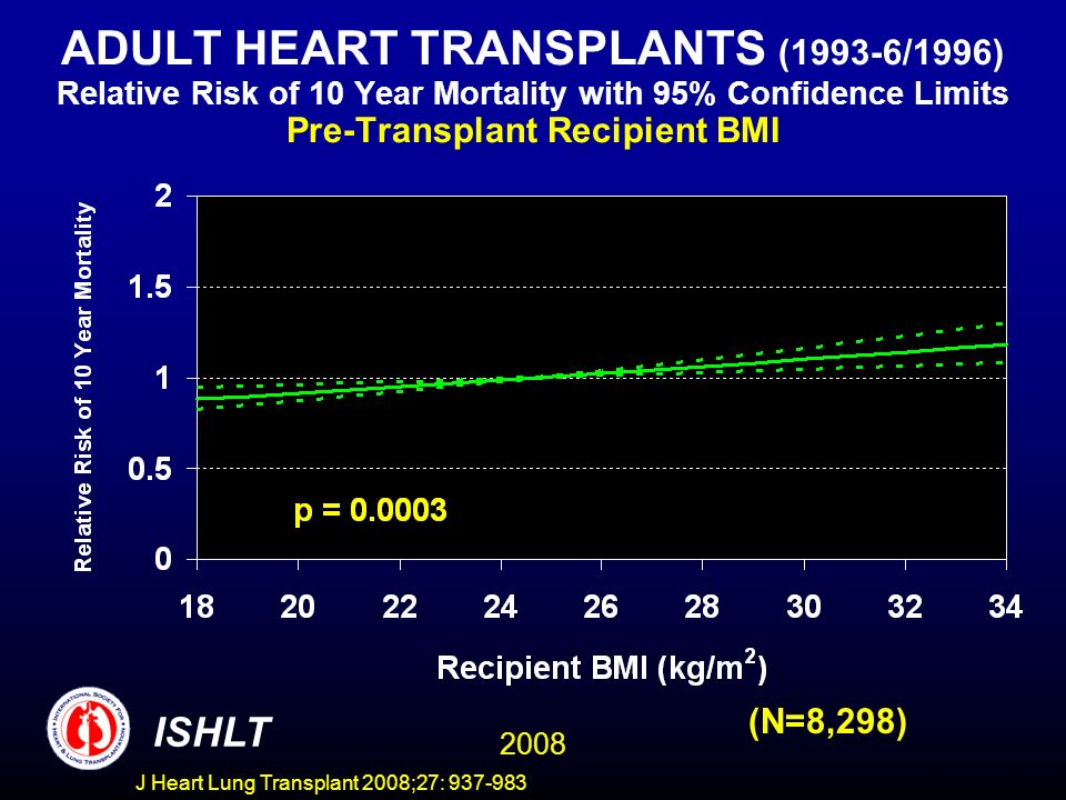 ADULT HEART TRANSPLANTS (1993-6/1996) Relative Risk of 10 Year Mortality with 95% Confidence Limits Pre-Transplant Recipient BMI 2008 ISHLT (N=8,298) J Heart Lung Transplant 2008;27: