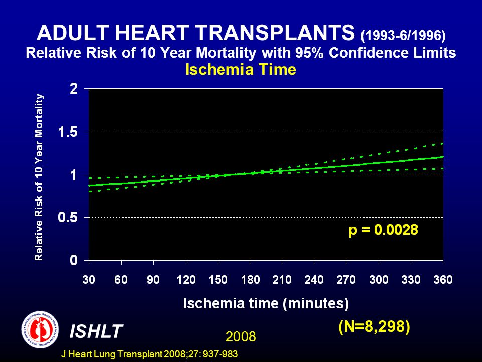 ADULT HEART TRANSPLANTS (1993-6/1996) Relative Risk of 10 Year Mortality with 95% Confidence Limits Ischemia Time 2008 ISHLT (N=8,298) J Heart Lung Transplant 2008;27: