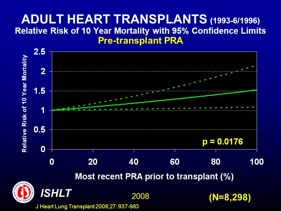 ADULT HEART TRANSPLANTS (1993-6/1996) Relative Risk of 10 Year Mortality with 95% Confidence Limits Pre-transplant PRA 2008 ISHLT (N=8,298) J Heart Lung Transplant 2008;27: 937-983