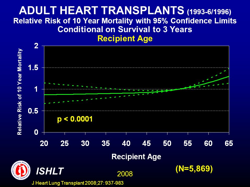 ADULT HEART TRANSPLANTS (1993-6/1996) Relative Risk of 10 Year Mortality with 95% Confidence Limits Conditional on Survival to 3 Years Recipient Age 2008 ISHLT (N=5,869) J Heart Lung Transplant 2008;27: 937-983