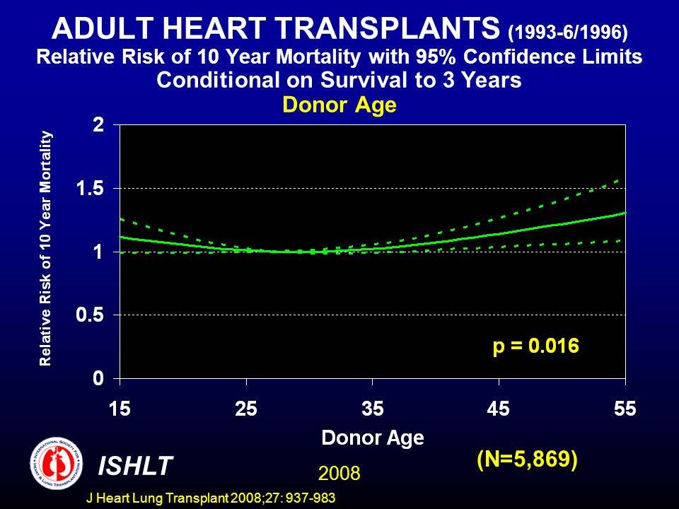 ADULT HEART TRANSPLANTS (1993-6/1996) Relative Risk of 10 Year Mortality with 95% Confidence Limits Conditional on Survival to 3 Years Donor Age 2008 ISHLT (N=5,869) J Heart Lung Transplant 2008;27: 937-983