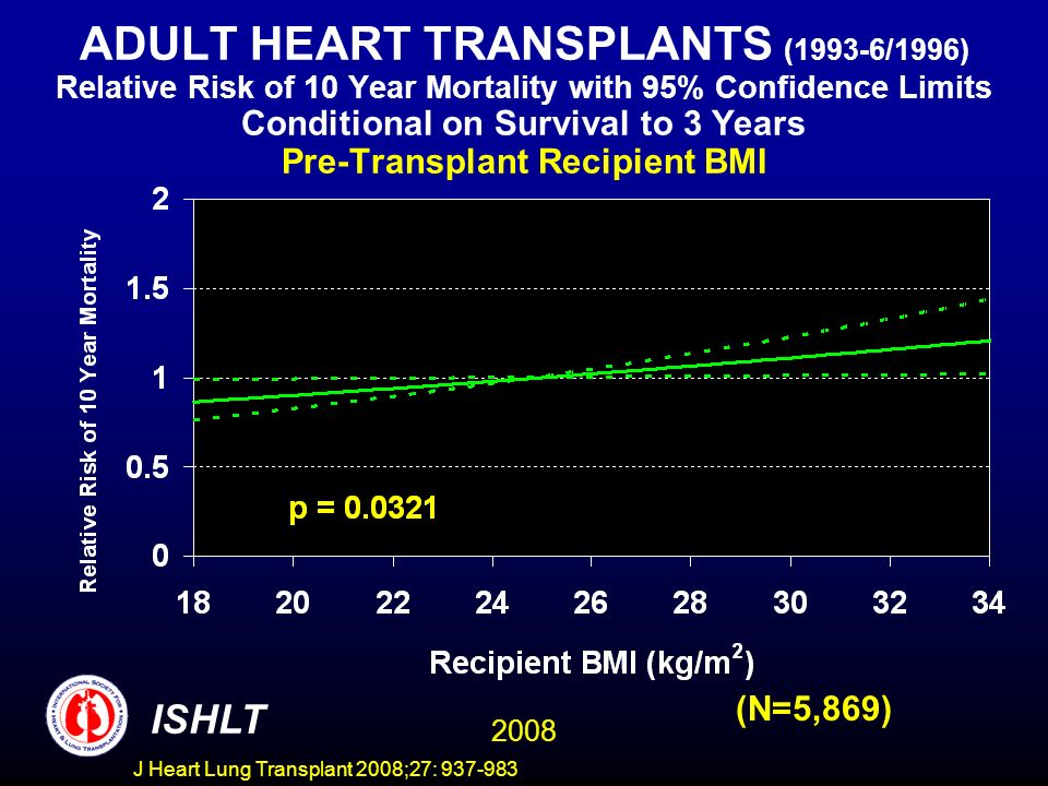 ADULT HEART TRANSPLANTS (1993-6/1996) Relative Risk of 10 Year Mortality with 95% Confidence Limits Conditional on Survival to 3 Years Pre-Transplant Recipient BMI 2008 ISHLT (N=5,869) J Heart Lung Transplant 2008;27: