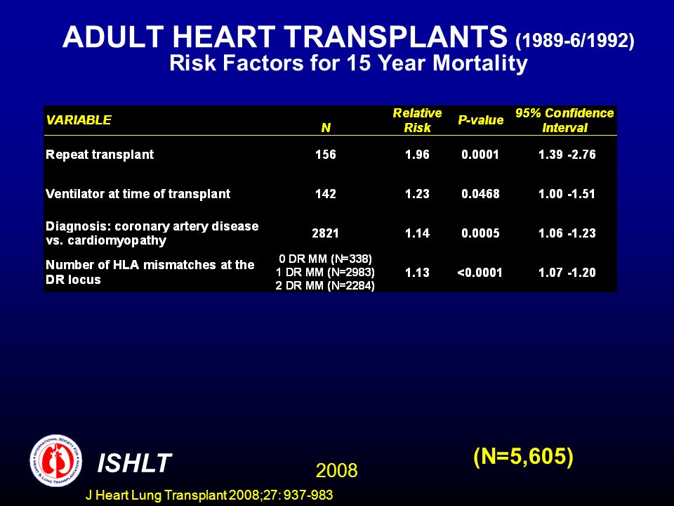 ADULT HEART TRANSPLANTS (1989-6/1992) Risk Factors for 15 Year Mortality 2008 ISHLT (N=5,605) J Heart Lung Transplant 2008;27: