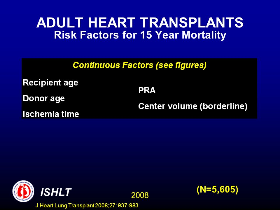 ADULT HEART TRANSPLANTS Risk Factors for 15 Year Mortality 2008 ISHLT (N=5,605) J Heart Lung Transplant 2008;27: 937-983