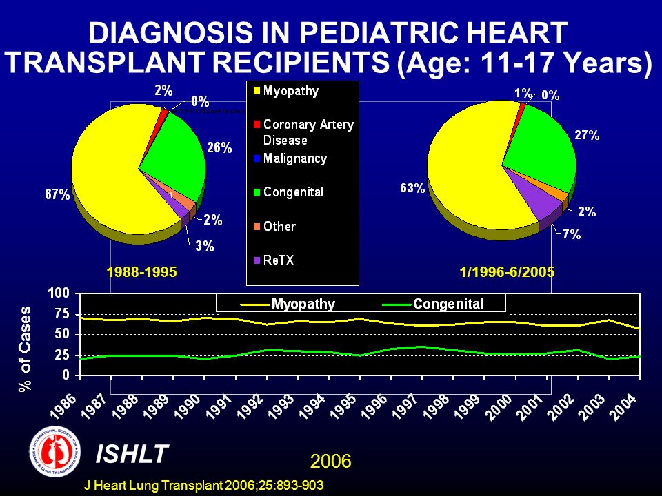 DIAGNOSIS IN PEDIATRIC HEART TRANSPLANT RECIPIENTS (Age: Years) /1996-6/2005 % of Cases ISHLT 2006 J Heart Lung Transplant 2006;25: