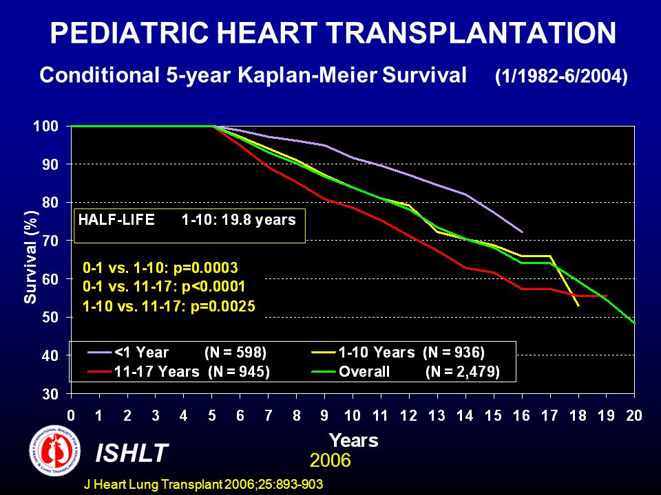 PEDIATRIC HEART TRANSPLANTATION Conditional 5-year Kaplan-Meier Survival (1/1982-6/2004) Survival (%) ISHLT 2006 J Heart Lung Transplant 2006;25:
