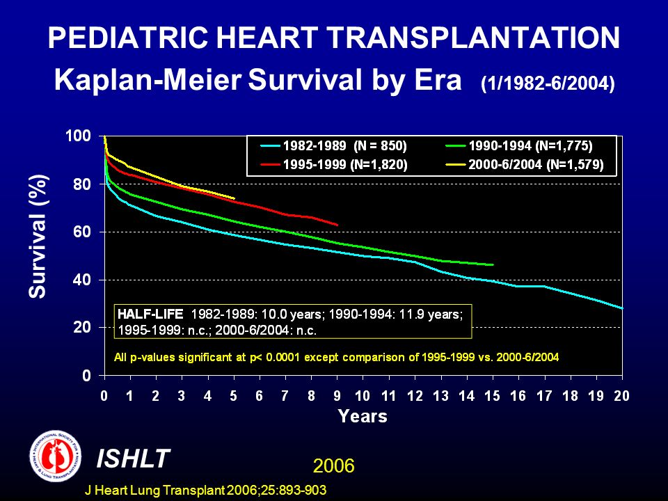 PEDIATRIC HEART TRANSPLANTATION Kaplan-Meier Survival by Era (1/1982-6/2004) Survival (%) ISHLT 2006 J Heart Lung Transplant 2006;25: