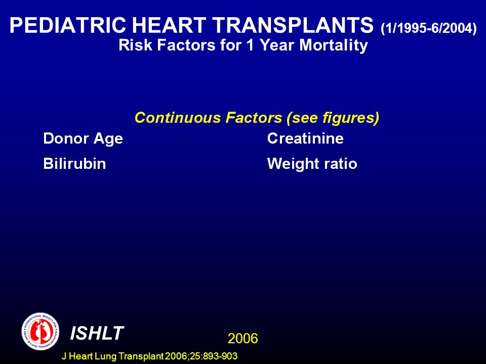 PEDIATRIC HEART TRANSPLANTS (1/1995-6/2004) Risk Factors for 1 Year Mortality ISHLT 2006 J Heart Lung Transplant 2006;25:
