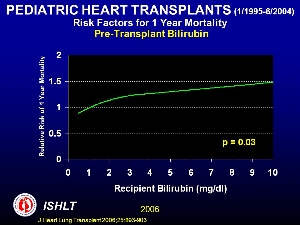 PEDIATRIC HEART TRANSPLANTS (1/1995-6/2004) Risk Factors for 1 Year Mortality Pre-Transplant Bilirubin ISHLT 2006 J Heart Lung Transplant 2006;25: