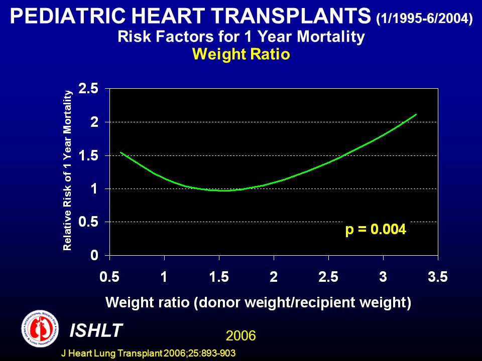 PEDIATRIC HEART TRANSPLANTS (1/1995-6/2004) Risk Factors for 1 Year Mortality Weight Ratio ISHLT 2006 J Heart Lung Transplant 2006;25: