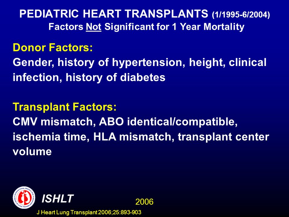 PEDIATRIC HEART TRANSPLANTS (1/1995-6/2004) Factors Not Significant for 1 Year Mortality Donor Factors: Gender, history of hypertension, height, clinical infection, history of diabetes Transplant Factors: CMV mismatch, ABO identical/compatible, ischemia time, HLA mismatch, transplant center volume ISHLT 2006 J Heart Lung Transplant 2006;25: