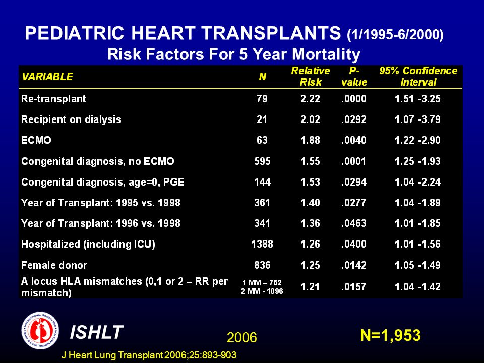 PEDIATRIC HEART TRANSPLANTS (1/1995-6/2000) Risk Factors For 5 Year Mortality N=1,953 ISHLT 2006 J Heart Lung Transplant 2006;25: