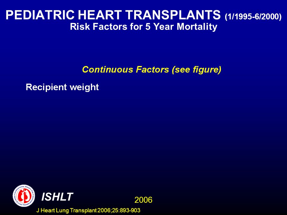 PEDIATRIC HEART TRANSPLANTS (1/1995-6/2000) Risk Factors for 5 Year Mortality ISHLT 2006 J Heart Lung Transplant 2006;25: