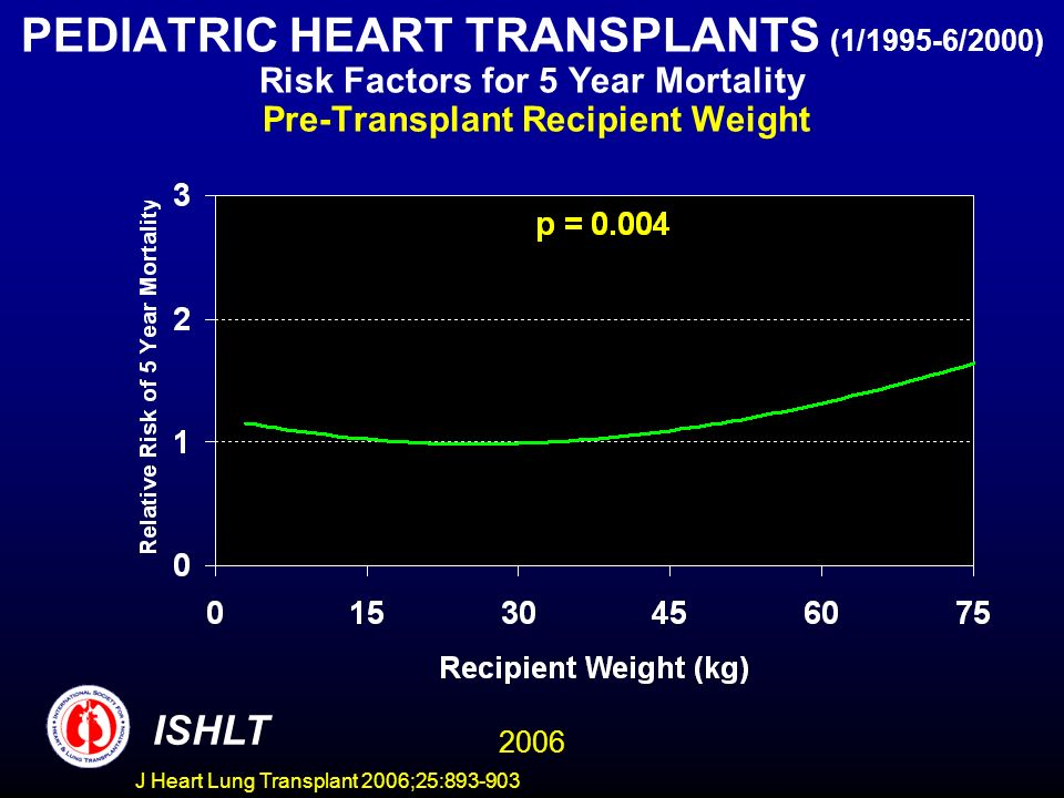 PEDIATRIC HEART TRANSPLANTS (1/1995-6/2000) Risk Factors for 5 Year Mortality Pre-Transplant Recipient Weight ISHLT 2006 J Heart Lung Transplant 2006;25: