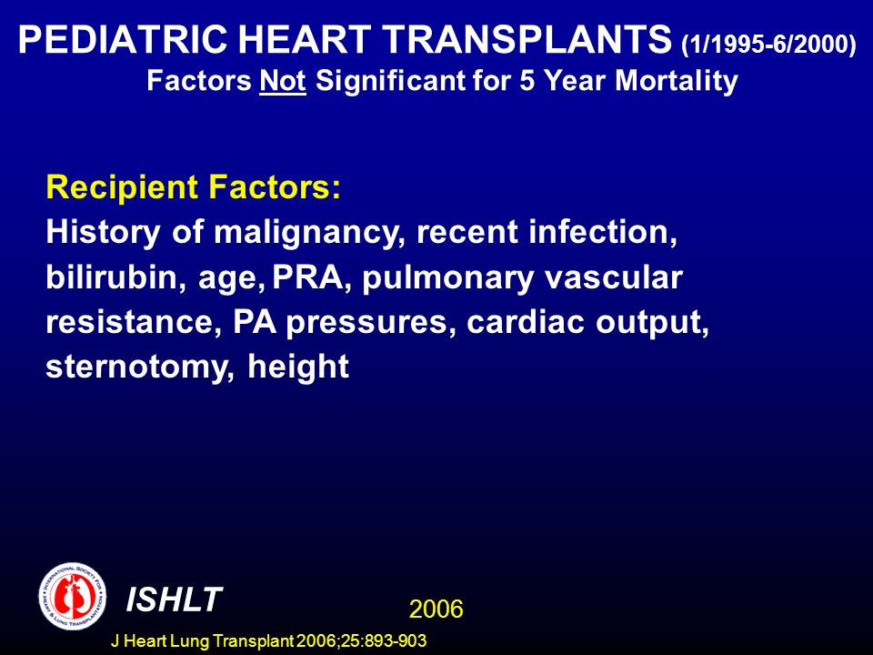 PEDIATRIC HEART TRANSPLANTS (1/1995-6/2000) Factors Not Significant for 5 Year Mortality Recipient Factors: History of malignancy, recent infection, bilirubin, age, PRA, pulmonary vascular resistance, PA pressures, cardiac output, sternotomy, height ISHLT 2006 J Heart Lung Transplant 2006;25:
