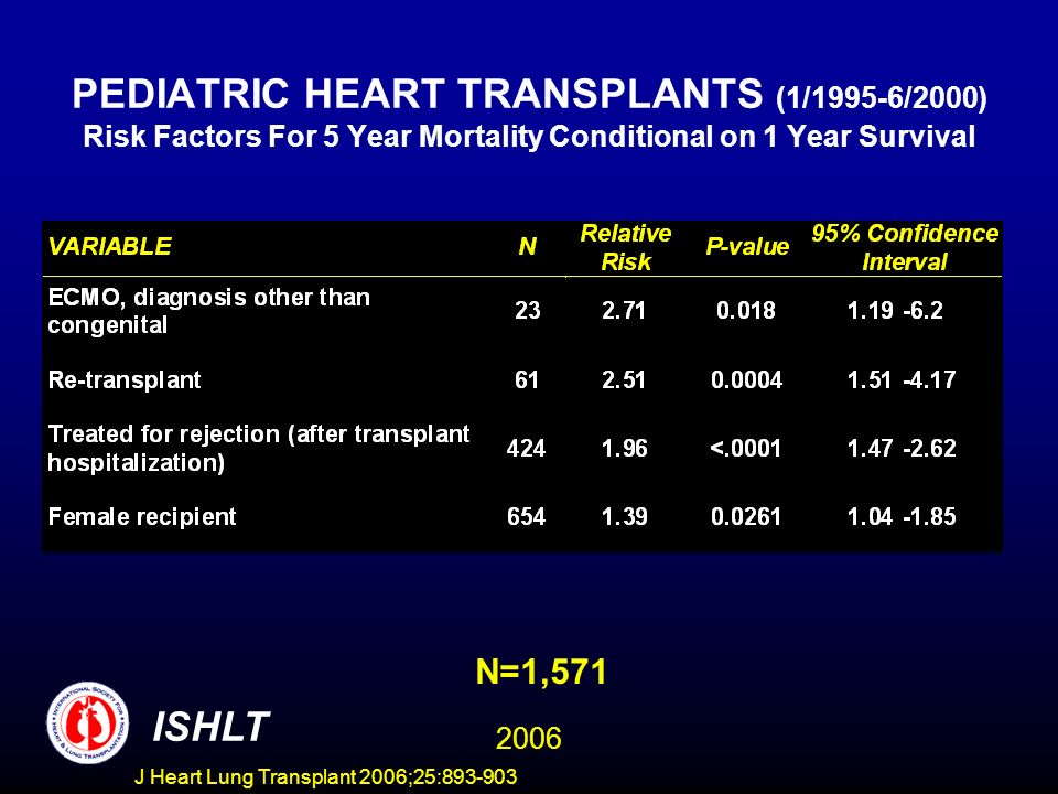PEDIATRIC HEART TRANSPLANTS (1/1995-6/2000) Risk Factors For 5 Year Mortality Conditional on 1 Year Survival N=1,571 ISHLT 2006 J Heart Lung Transplant 2006;25: