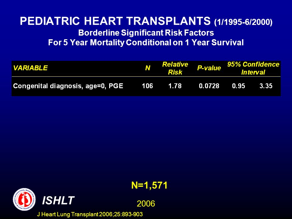 PEDIATRIC HEART TRANSPLANTS (1/1995-6/2000) Borderline Significant Risk Factors For 5 Year Mortality Conditional on 1 Year Survival N=1,571 ISHLT 2006 J Heart Lung Transplant 2006;25: