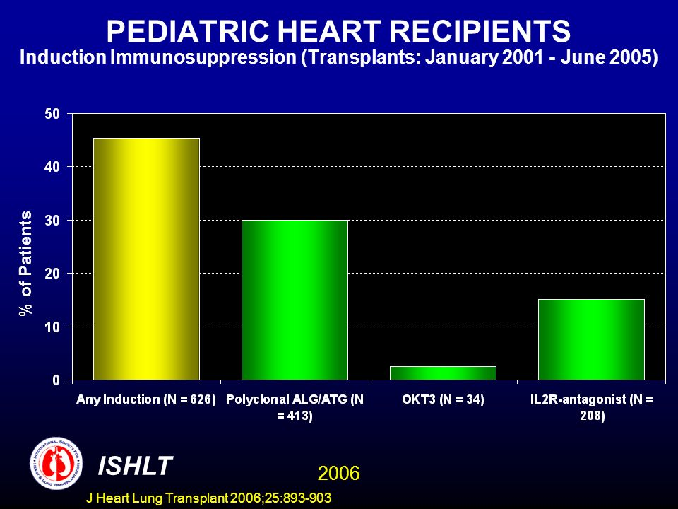 PEDIATRIC HEART RECIPIENTS Induction Immunosuppression (Transplants: January June 2005) % of Patients ISHLT 2006 J Heart Lung Transplant 2006;25: