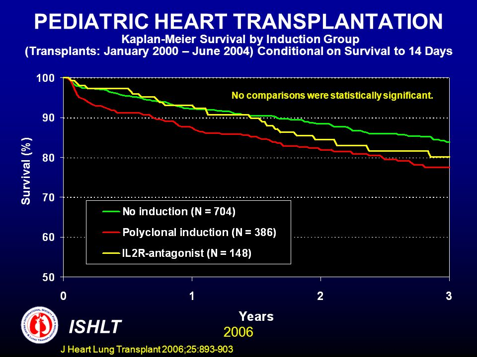 PEDIATRIC HEART TRANSPLANTATION Kaplan-Meier Survival by Induction Group (Transplants: January 2000 – June 2004) Conditional on Survival to 14 Days Survival (%) No comparisons were statistically significant.