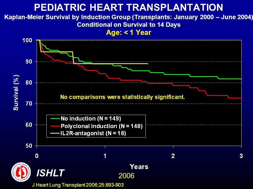 PEDIATRIC HEART TRANSPLANTATION Kaplan-Meier Survival by Induction Group (Transplants: January 2000 – June 2004) Conditional on Survival to 14 Days Age: < 1 Year Survival (%) ISHLT 2006 J Heart Lung Transplant 2006;25:
