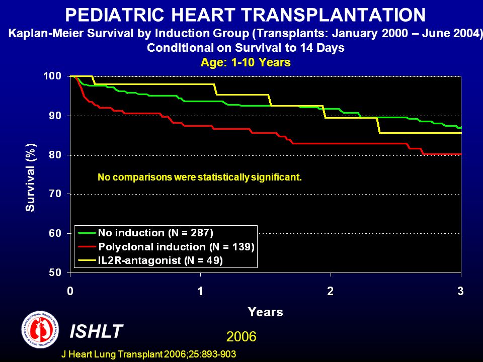 PEDIATRIC HEART TRANSPLANTATION Kaplan-Meier Survival by Induction Group (Transplants: January 2000 – June 2004) Conditional on Survival to 14 Days Age: 1-10 Years Survival (%) ISHLT 2006 No comparisons were statistically significant.