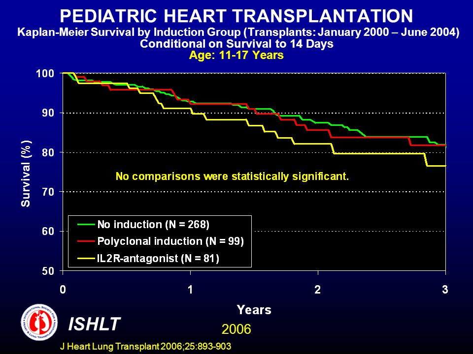 PEDIATRIC HEART TRANSPLANTATION Kaplan-Meier Survival by Induction Group (Transplants: January 2000 – June 2004) Conditional on Survival to 14 Days Age: Years Survival (%) ISHLT 2006 J Heart Lung Transplant 2006;25: