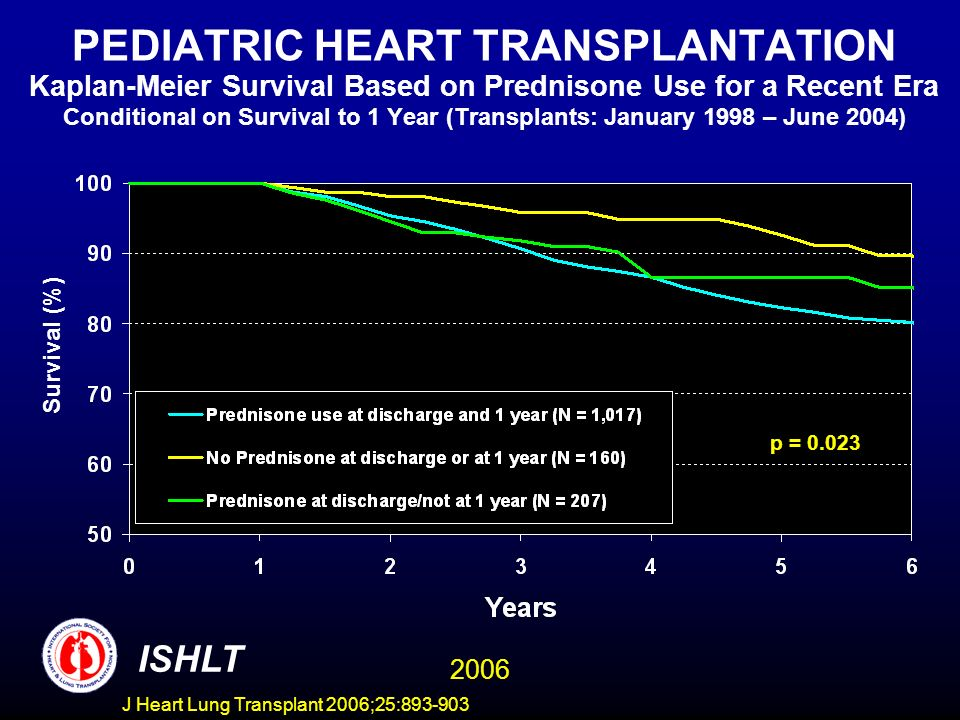 PEDIATRIC HEART TRANSPLANTATION Kaplan-Meier Survival Based on Prednisone Use for a Recent Era Conditional on Survival to 1 Year (Transplants: January 1998 – June 2004) p = Survival (%) ISHLT 2006 J Heart Lung Transplant 2006;25: