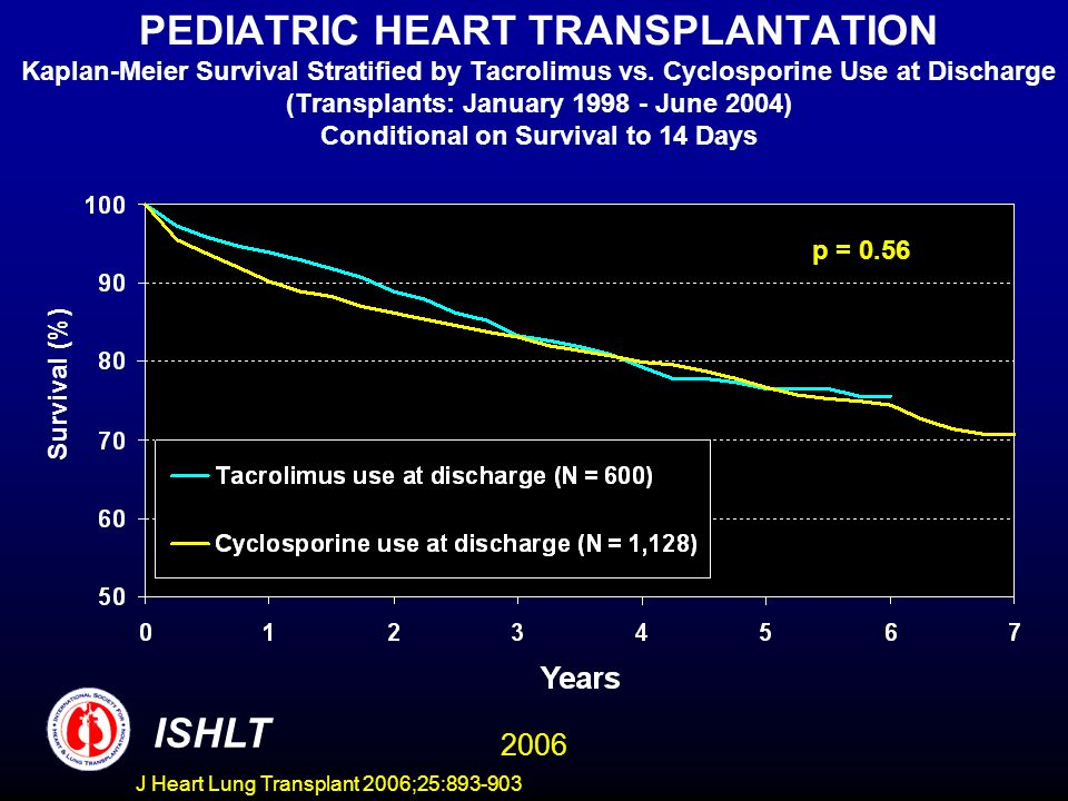 PEDIATRIC HEART TRANSPLANTATION Kaplan-Meier Survival Stratified by Tacrolimus vs.