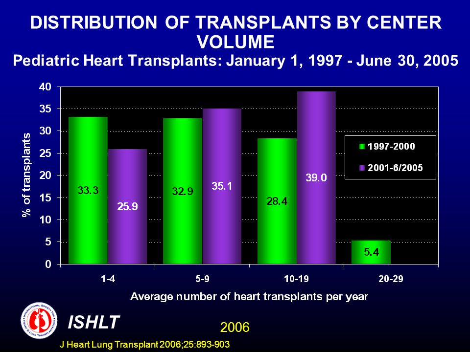 DISTRIBUTION OF TRANSPLANTS BY CENTER VOLUME Pediatric Heart Transplants: January 1, June 30, 2005 ISHLT 2006 J Heart Lung Transplant 2006;25: