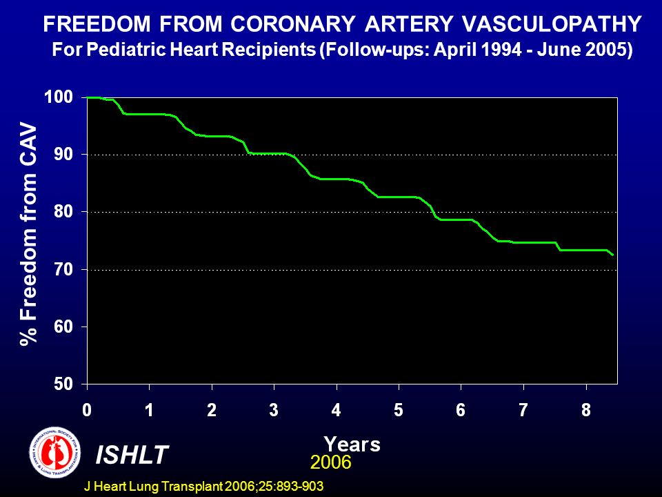 FREEDOM FROM CORONARY ARTERY VASCULOPATHY For Pediatric Heart Recipients (Follow-ups: April June 2005) % Freedom from CAV ISHLT 2006 J Heart Lung Transplant 2006;25: