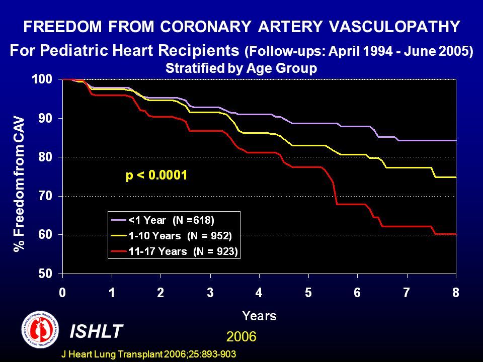 FREEDOM FROM CORONARY ARTERY VASCULOPATHY For Pediatric Heart Recipients (Follow-ups: April June 2005) Stratified by Age Group % Freedom from CAV ISHLT 2006 J Heart Lung Transplant 2006;25: