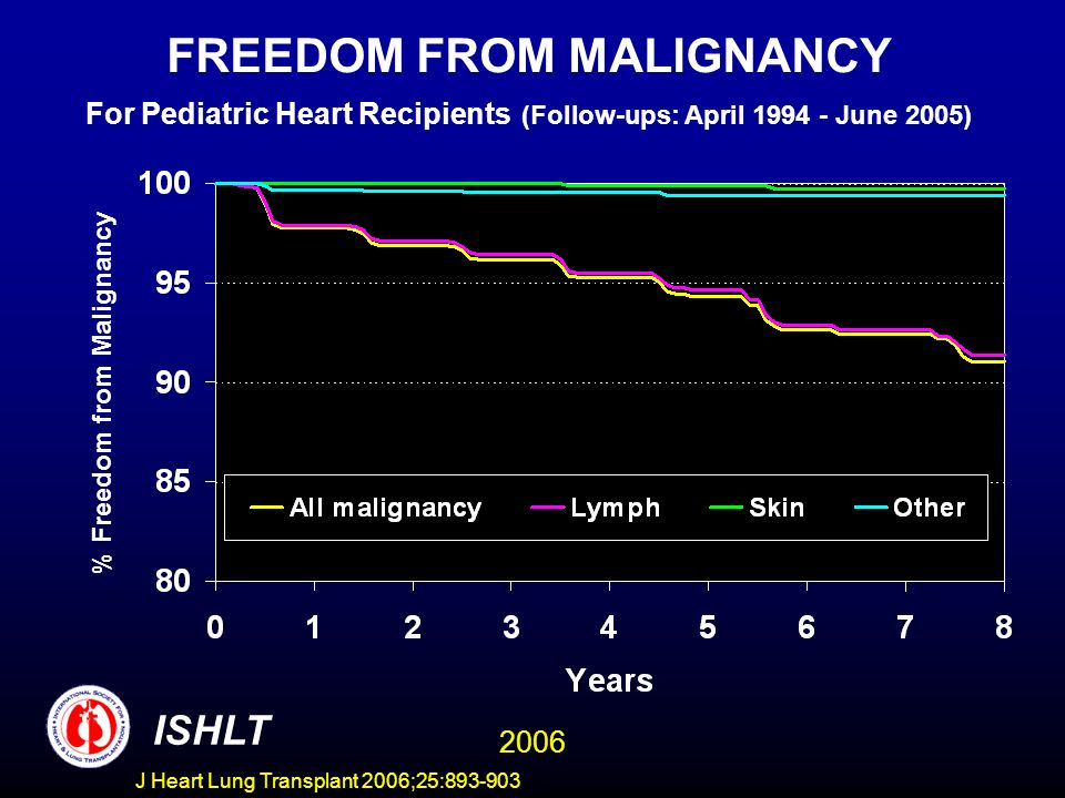 FREEDOM FROM MALIGNANCY For Pediatric Heart Recipients (Follow-ups: April June 2005) % Freedom from Malignancy ISHLT 2006 J Heart Lung Transplant 2006;25: