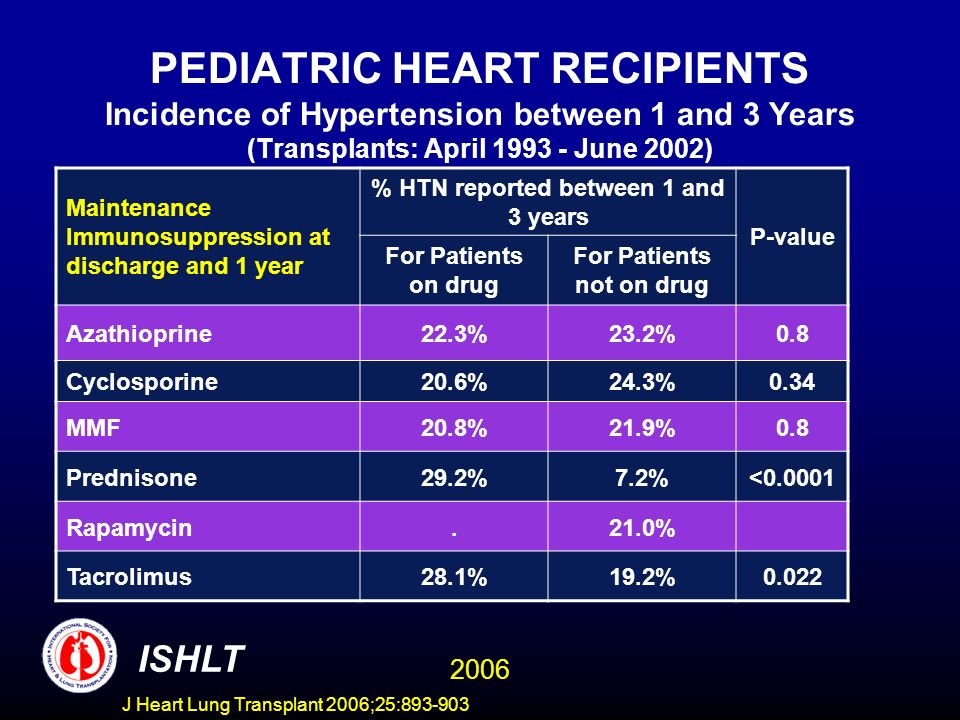 PEDIATRIC HEART RECIPIENTS Incidence of Hypertension between 1 and 3 Years (Transplants: April June 2002) Maintenance Immunosuppression at discharge and 1 year % HTN reported between 1 and 3 years P-value For Patients on drug For Patients not on drug Azathioprine22.3%23.2%0.8 Cyclosporine20.6%24.3%0.34 MMF20.8%21.9%0.8 Prednisone29.2%7.2%< Rapamycin.21.0% Tacrolimus28.1%19.2%0.022 ISHLT 2006 J Heart Lung Transplant 2006;25: