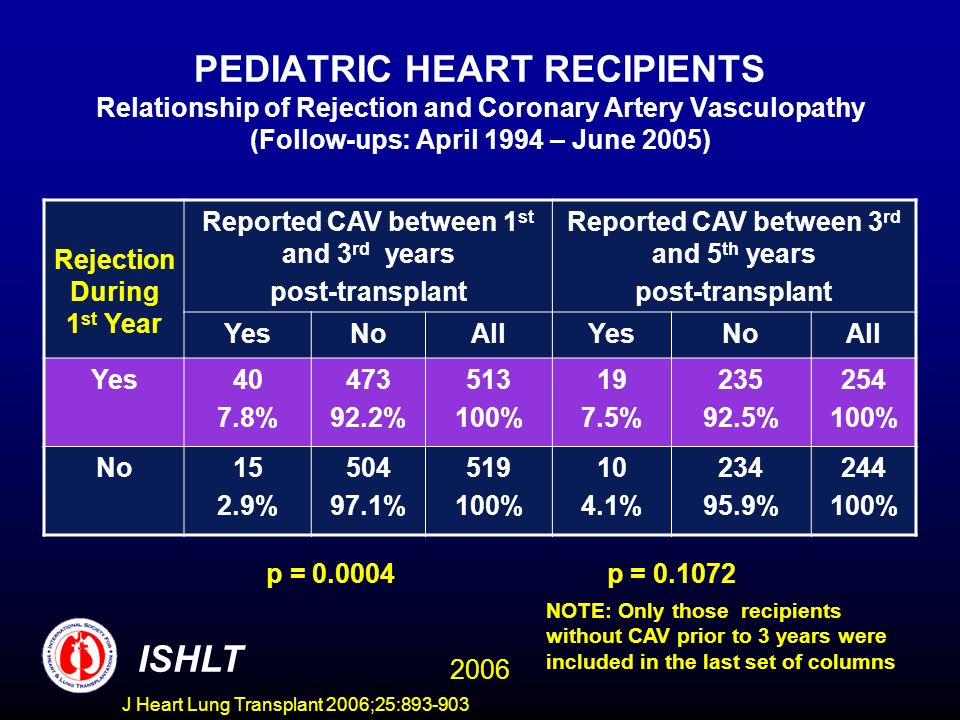 PEDIATRIC HEART RECIPIENTS Relationship of Rejection and Coronary Artery Vasculopathy (Follow-ups: April 1994 – June 2005) Rejection During 1 st Year Reported CAV between 1 st and 3 rd years post-transplant Reported CAV between 3 rd and 5 th years post-transplant YesNoAllYesNoAll Yes40 7.8% % % % % % No15 2.9% % % % % % p = p = NOTE: Only those recipients without CAV prior to 3 years were included in the last set of columns ISHLT 2006 J Heart Lung Transplant 2006;25: