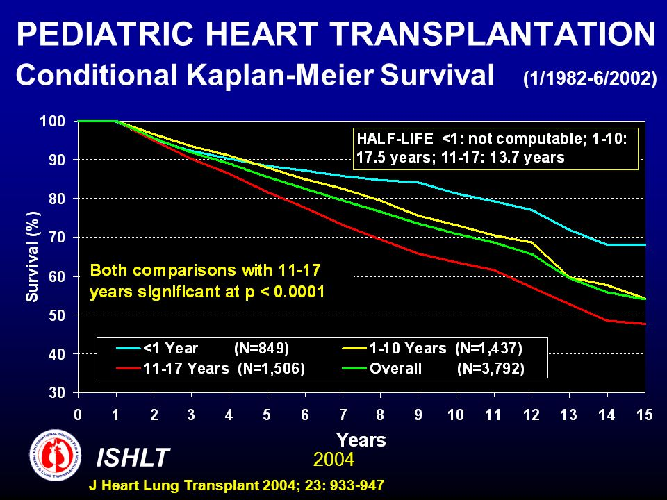 2004 ISHLT J Heart Lung Transplant 2004; 23: 933-947 PEDIATRIC HEART TRANSPLANTATION Conditional Kaplan-Meier Survival (1/1982-6/2002)
