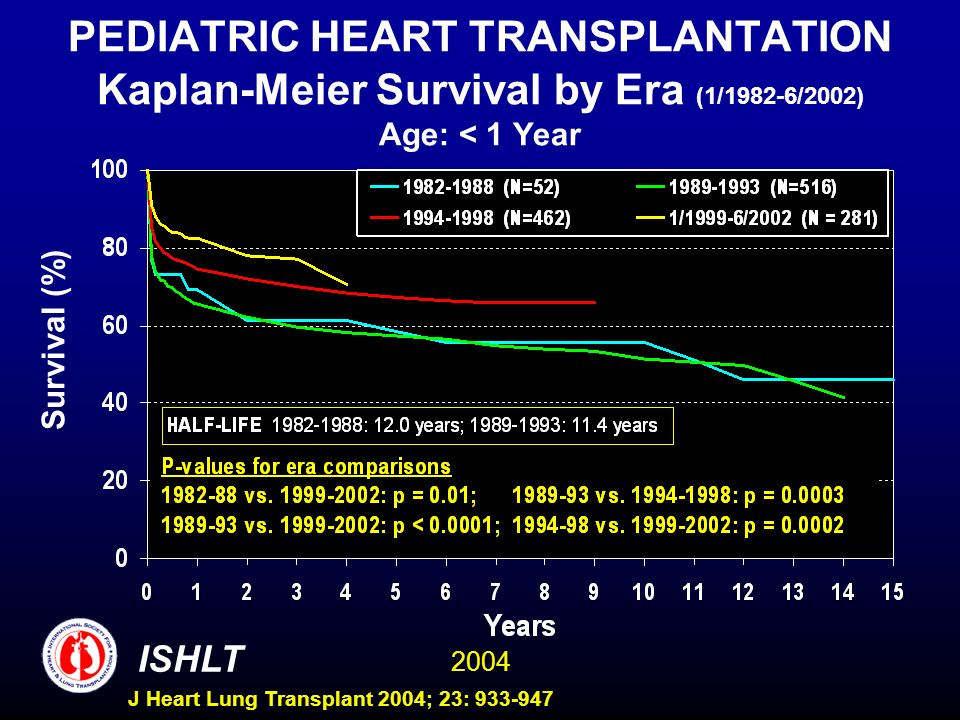 2004 ISHLT J Heart Lung Transplant 2004; 23: 933-947 PEDIATRIC HEART TRANSPLANTATION Kaplan-Meier Survival by Era (1/1982-6/2002) Age: < 1 Year Survival (%)