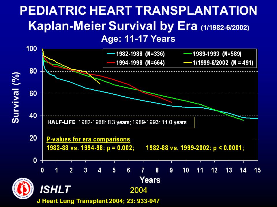 2004 ISHLT J Heart Lung Transplant 2004; 23: 933-947 PEDIATRIC HEART TRANSPLANTATION Kaplan-Meier Survival by Era (1/1982-6/2002) Age: 11-17 Years Survival (%)