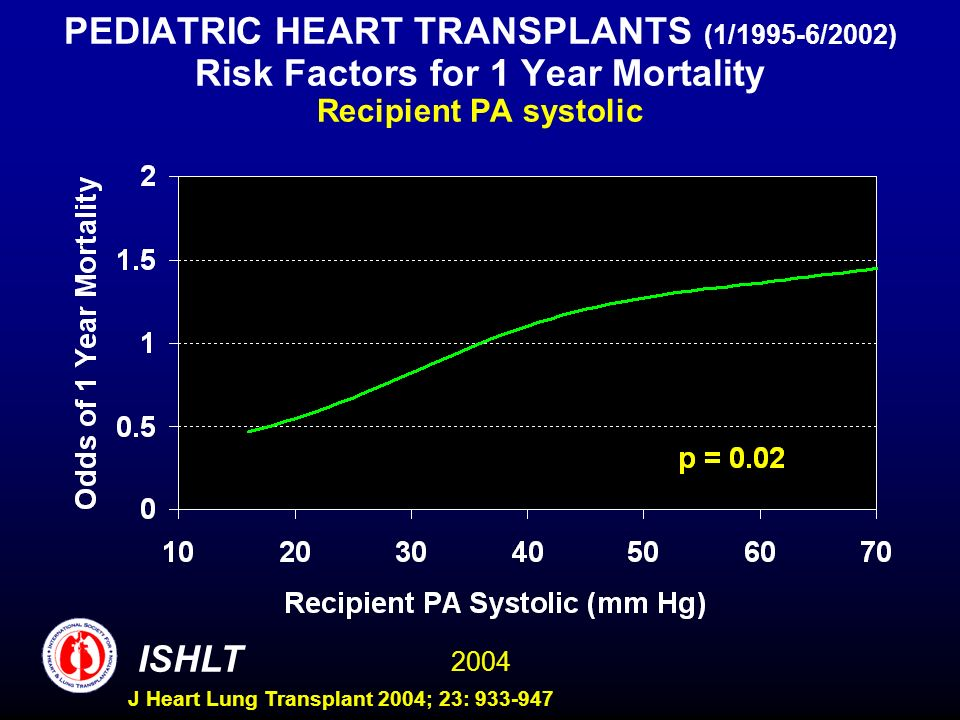 2004 ISHLT J Heart Lung Transplant 2004; 23: 933-947 PEDIATRIC HEART TRANSPLANTS (1/1995-6/2002) Risk Factors for 1 Year Mortality Recipient PA systolic