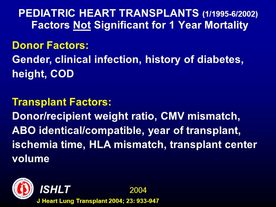 2004 ISHLT J Heart Lung Transplant 2004; 23: 933-947 PEDIATRIC HEART TRANSPLANTS (1/1995-6/2002) Factors Not Significant for 1 Year Mortality Donor Factors: Gender, clinical infection, history of diabetes, height, COD Transplant Factors: Donor/recipient weight ratio, CMV mismatch, ABO identical/compatible, year of transplant, ischemia time, HLA mismatch, transplant center volume
