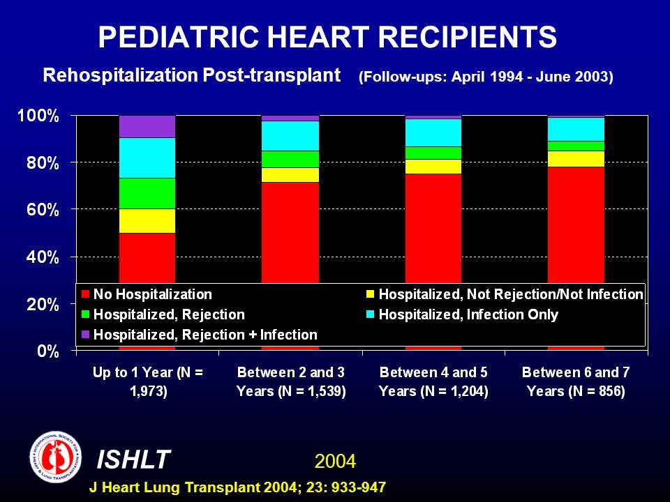 2004 ISHLT J Heart Lung Transplant 2004; 23: 933-947 PEDIATRIC HEART RECIPIENTS Rehospitalization Post-transplant (Follow-ups: April 1994 - June 2003)