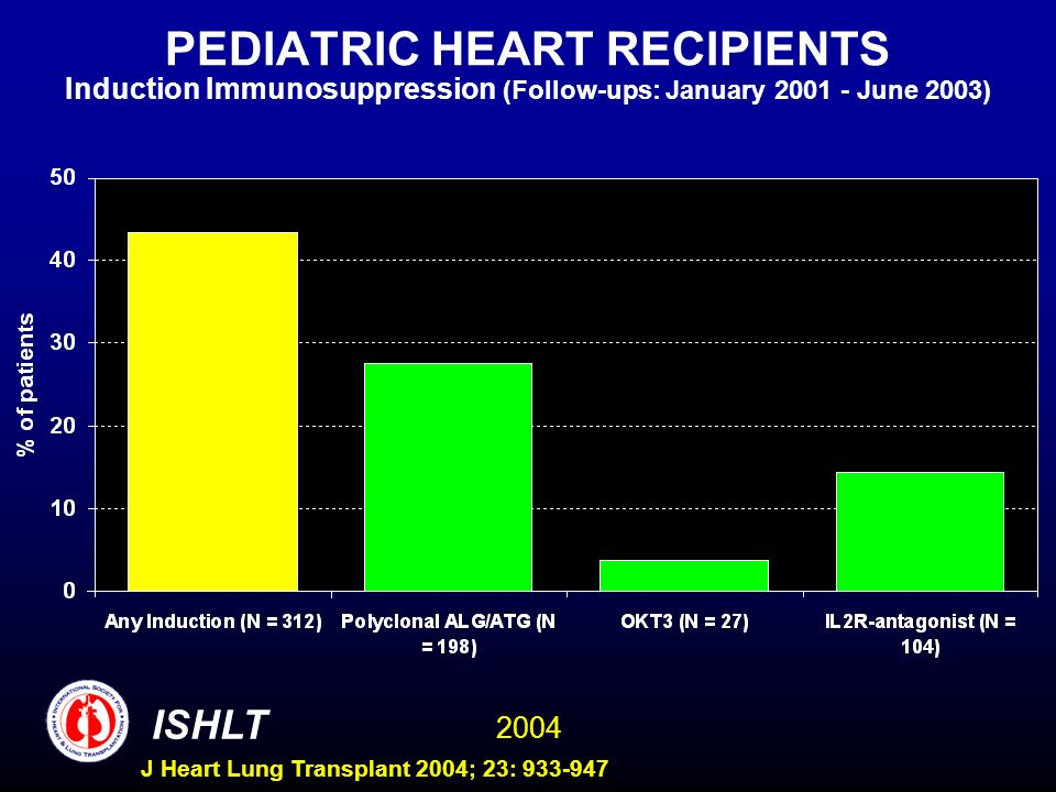 2004 ISHLT J Heart Lung Transplant 2004; 23: 933-947 PEDIATRIC HEART RECIPIENTS Induction Immunosuppression (Follow-ups: January 2001 - June 2003)